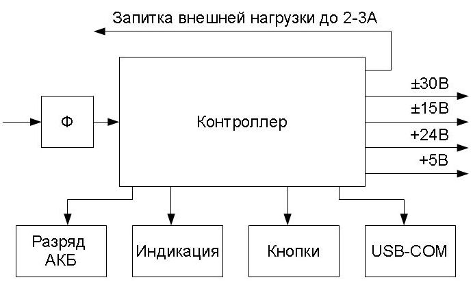 Функциональная схема.